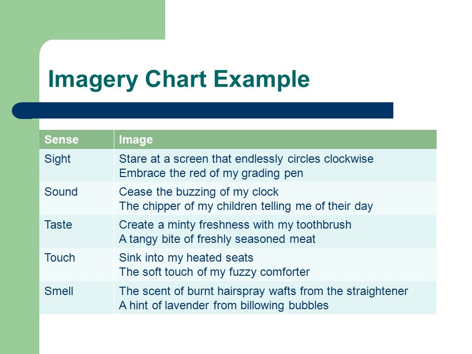 Imagery Chart Example Sense Image Sight