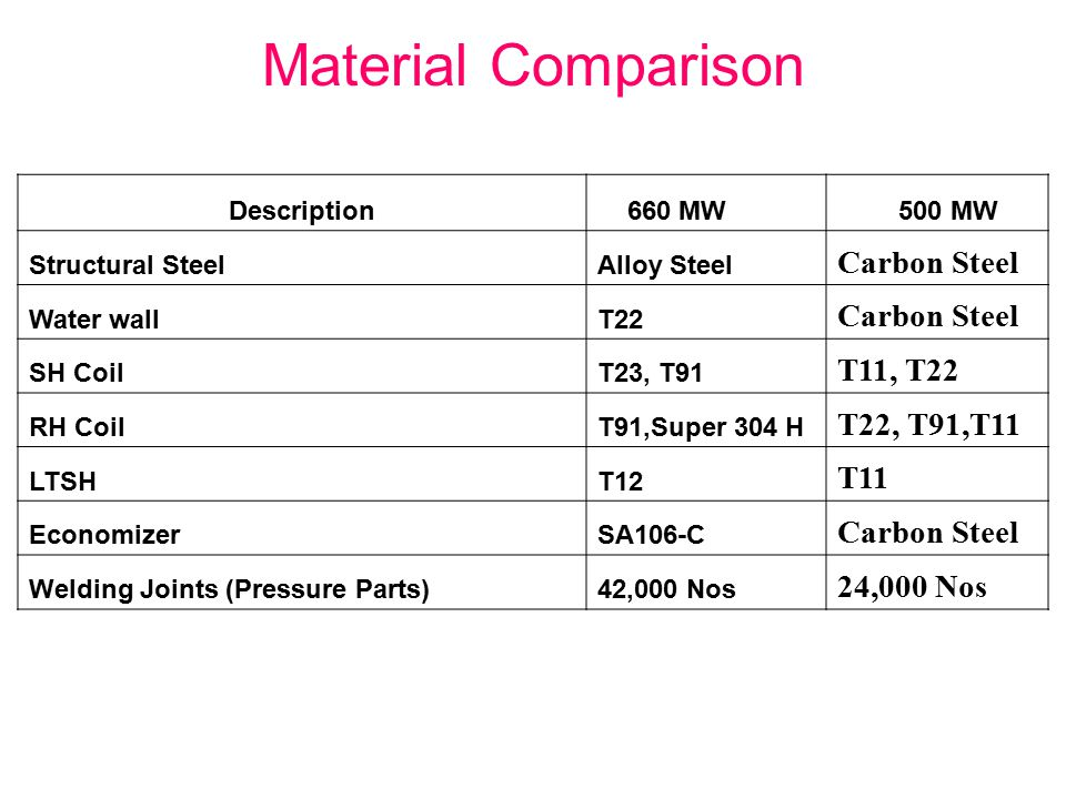 Material Comparison Carbon Steel T11, T22 T22, T91,T11 T11 24,000 Nos