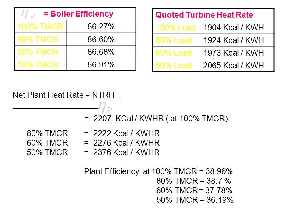 = Boiler Efficiency 100% TMCR. 86.27% 80% TMCR. 86.60% 60% TMCR. 86.68% 50% TMCR. 86.91% Quoted Turbine Heat Rate.