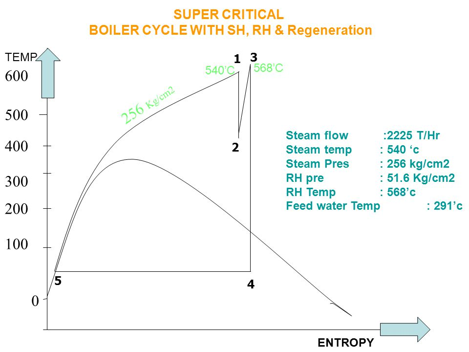 SUPER CRITICAL BOILER CYCLE WITH SH, RH & Regeneration