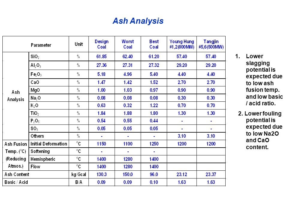 Ash Analysis Lower slagging potential is expected due to low ash fusion temp. and low basic / acid ratio.