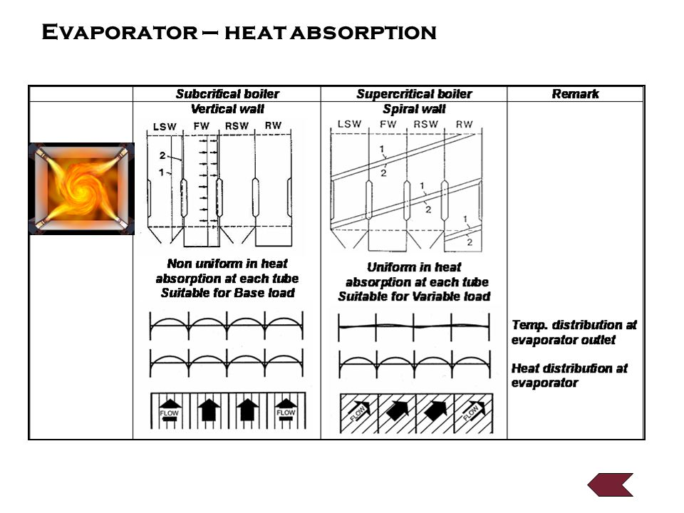Evaporator – heat absorption