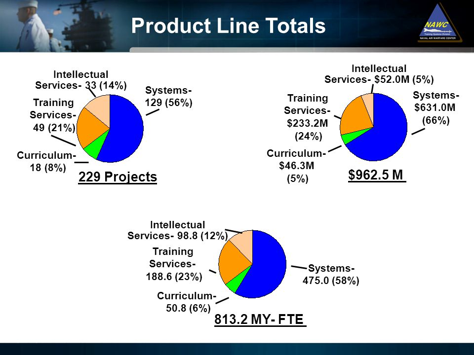 Product Line Totals $962.5 M 229 Projects 813.2 MY- FTE Intellectual