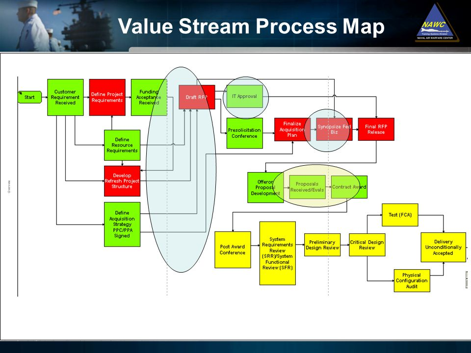 Value Stream Process Map