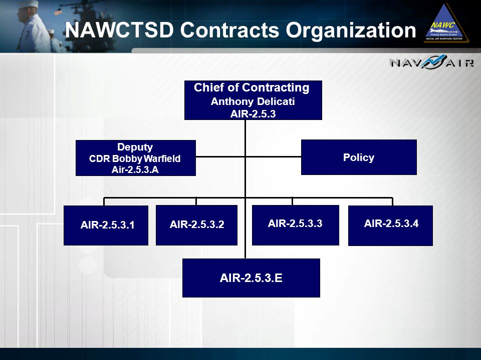 NAWCTSD Contracts Organization