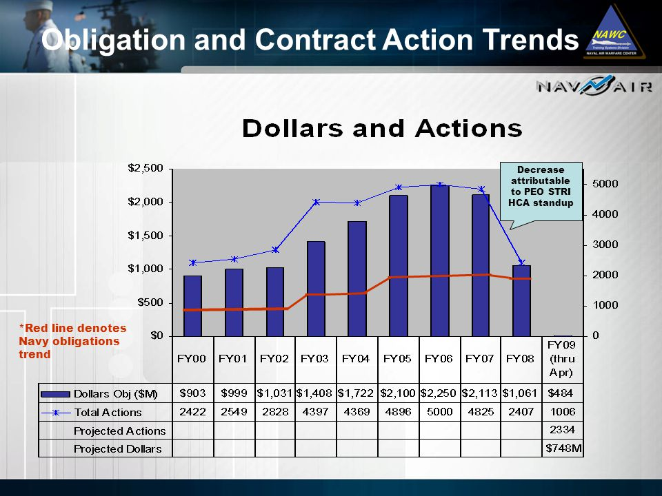 Obligation and Contract Action Trends