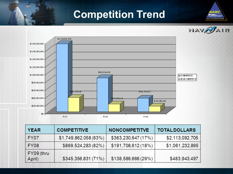 Competition Trend YEAR COMPETITIVE NONCOMPETITVE TOTAL DOLLARS FY07