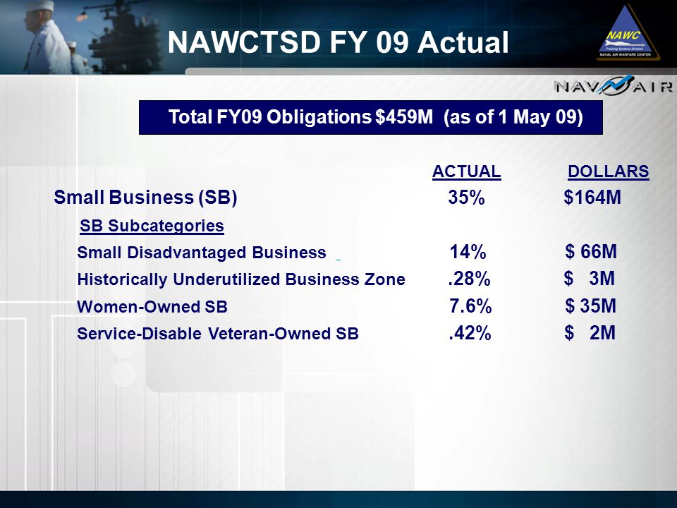 Total FY09 Obligations $459M (as of 1 May 09)