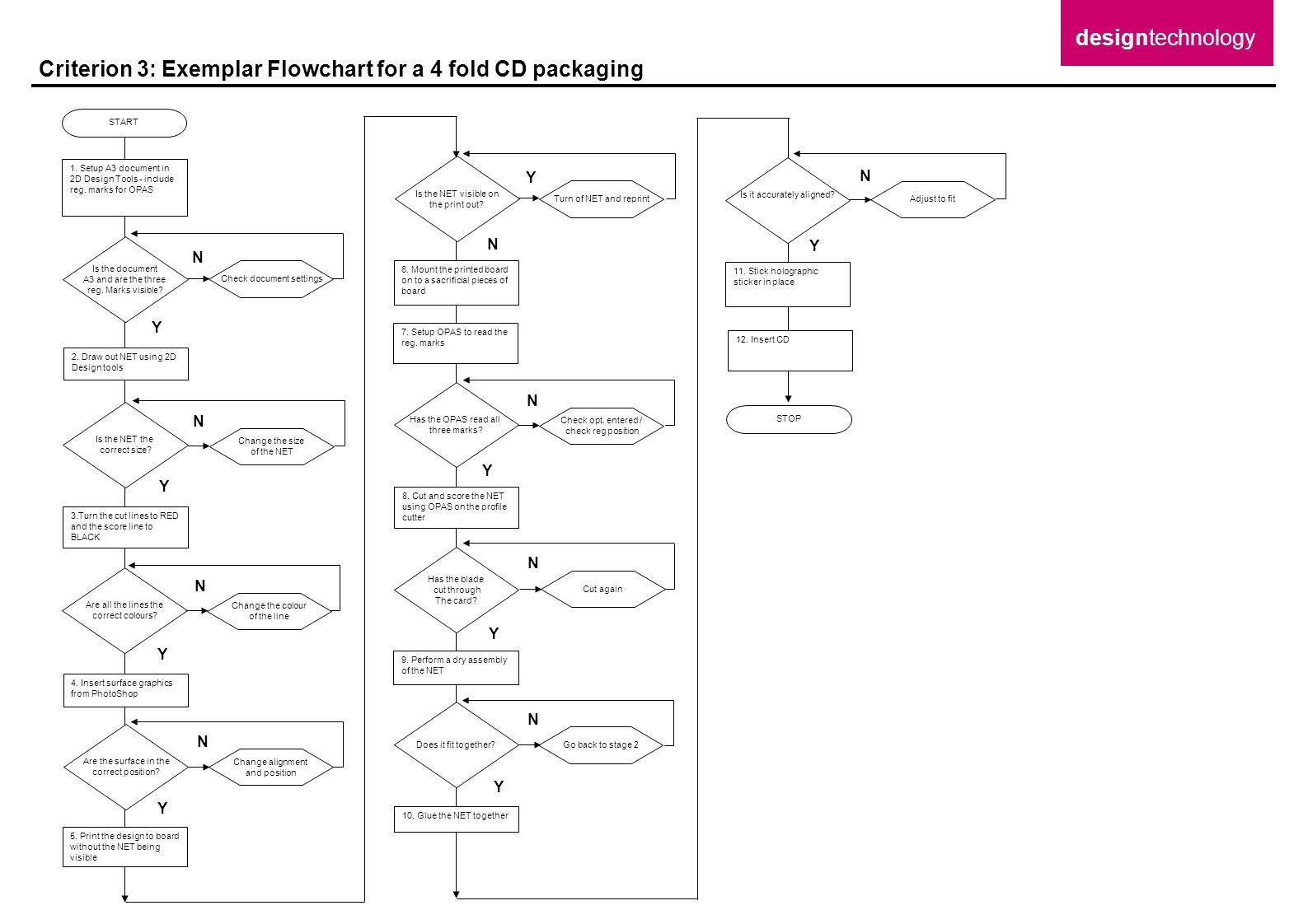 Criterion 3: Exemplar Flowchart for a 4 fold CD packaging