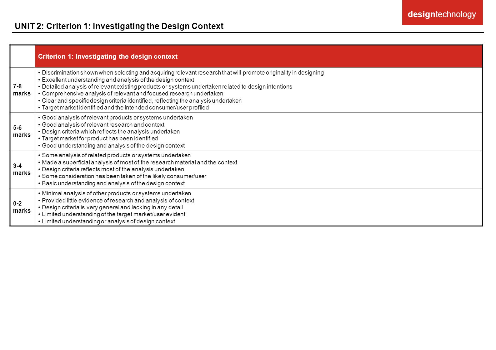 UNIT 2: Criterion 1: Investigating the Design Context