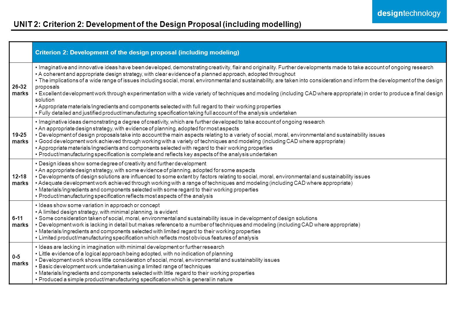 designtechnology UNIT 2: Criterion 2: Development of the Design Proposal (including modelling)