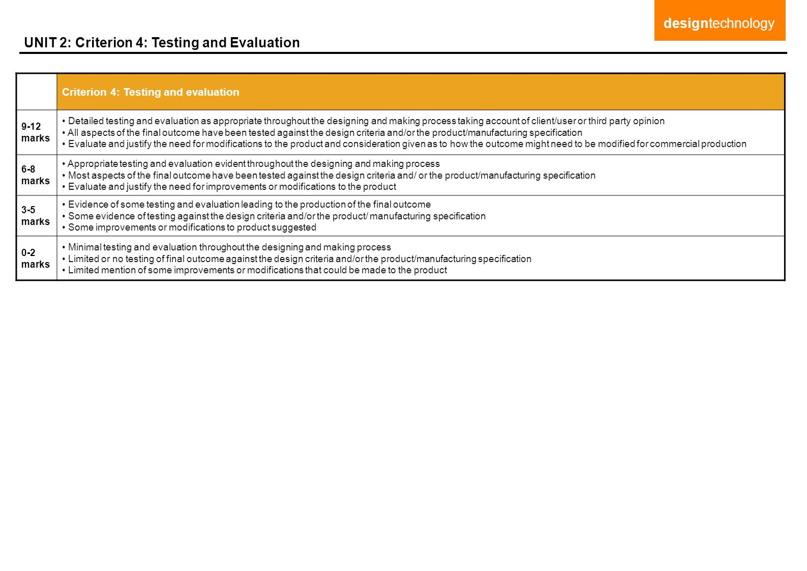UNIT 2: Criterion 4: Testing and Evaluation