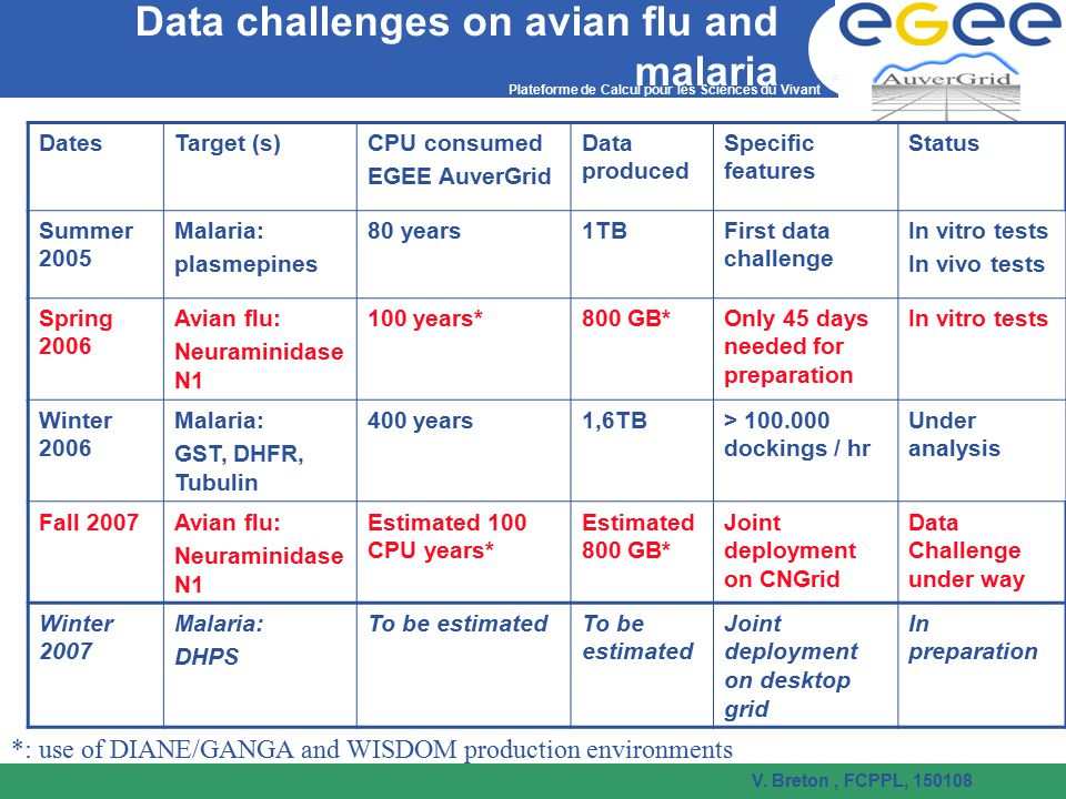 Data challenges on avian flu and malaria