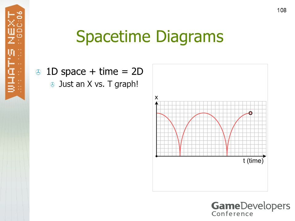 Spacetime Diagrams 1D space + time = 2D Just an X vs. T graph!