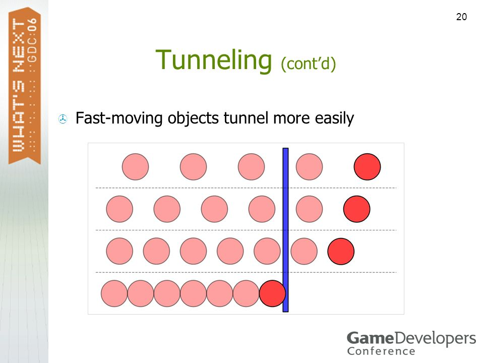 Tunneling (cont'd) Fast-moving objects tunnel more easily