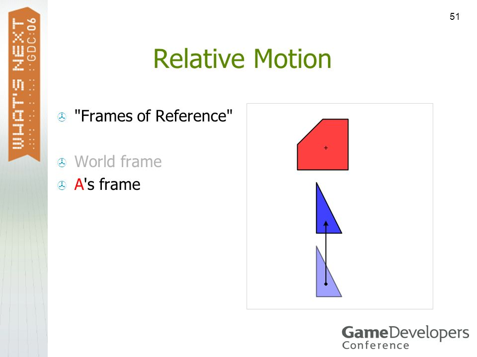 Relative Motion Frames of Reference World frame A s frame