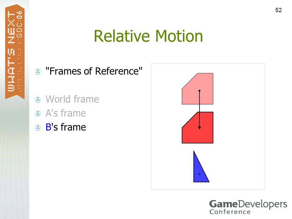 Relative Motion Frames of Reference World frame A s frame B s frame