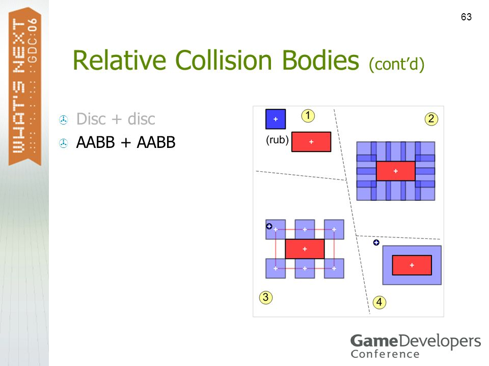 Relative Collision Bodies (cont'd)