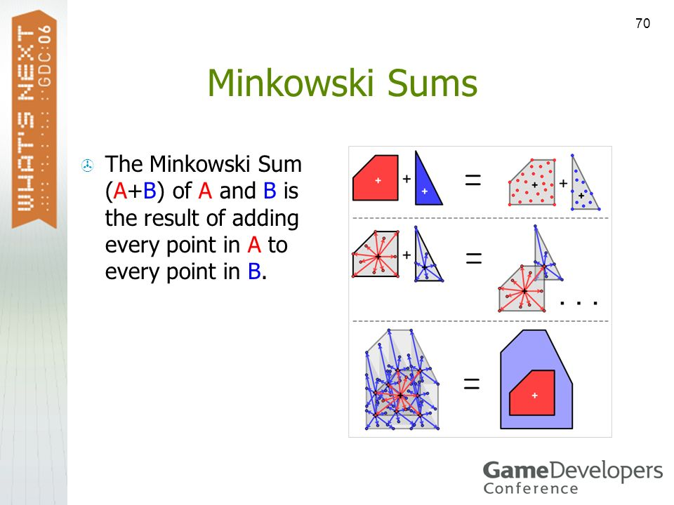 Minkowski SumsThe Minkowski Sum (A+B) of A and B is the result of adding every point in A to every point in B.