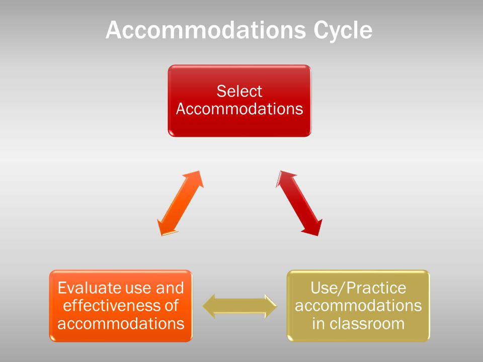 Accommodations Cycle Select Accommodations. Use/Practice accommodations in classroom. Evaluate use and effectiveness of accommodations.