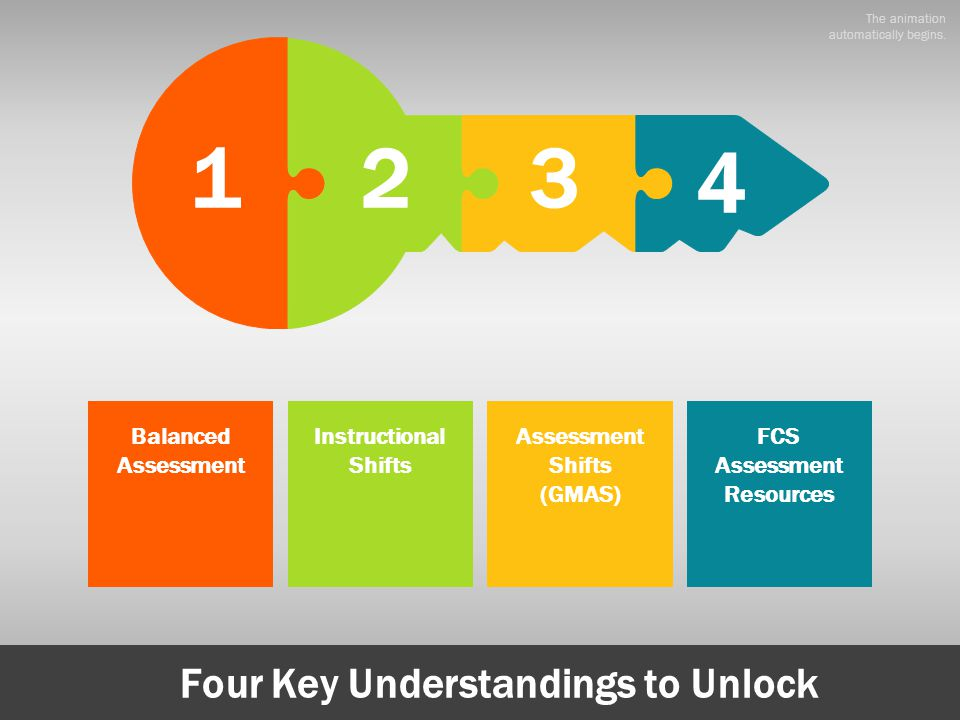FCS Assessment Resources Four Key Understandings to Unlock