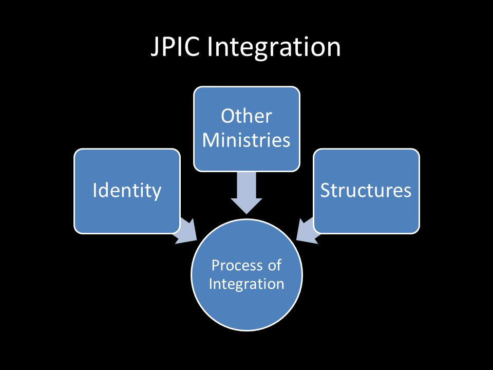Process of Integration