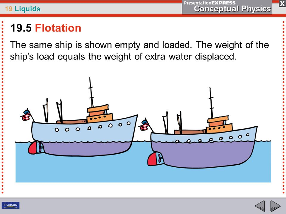 19.5 FlotationThe same ship is shown empty and loaded.