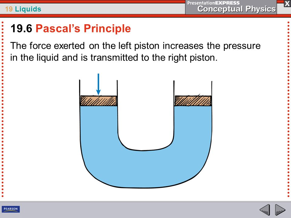 19.6 Pascal's Principle The force exerted on the left piston increases the pressure in the liquid and is transmitted to the right piston.