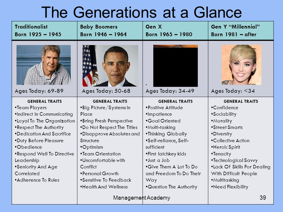The Generations at a Glance