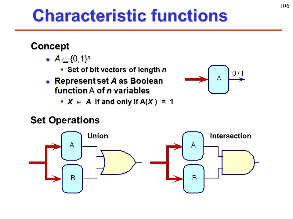 Characteristic functions