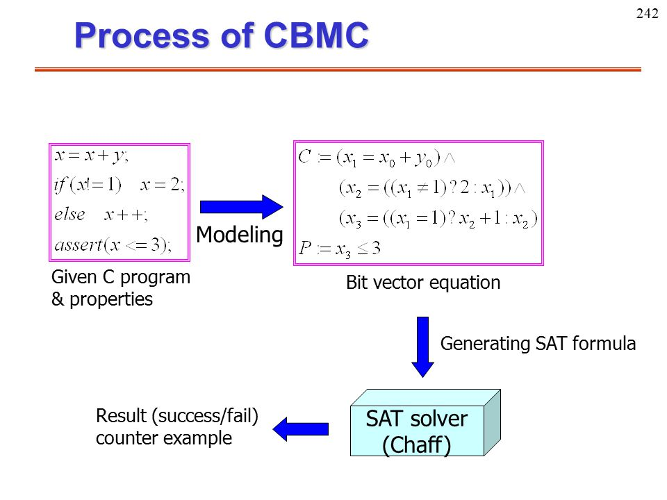 Process of CBMC Modeling SAT solver (Chaff)