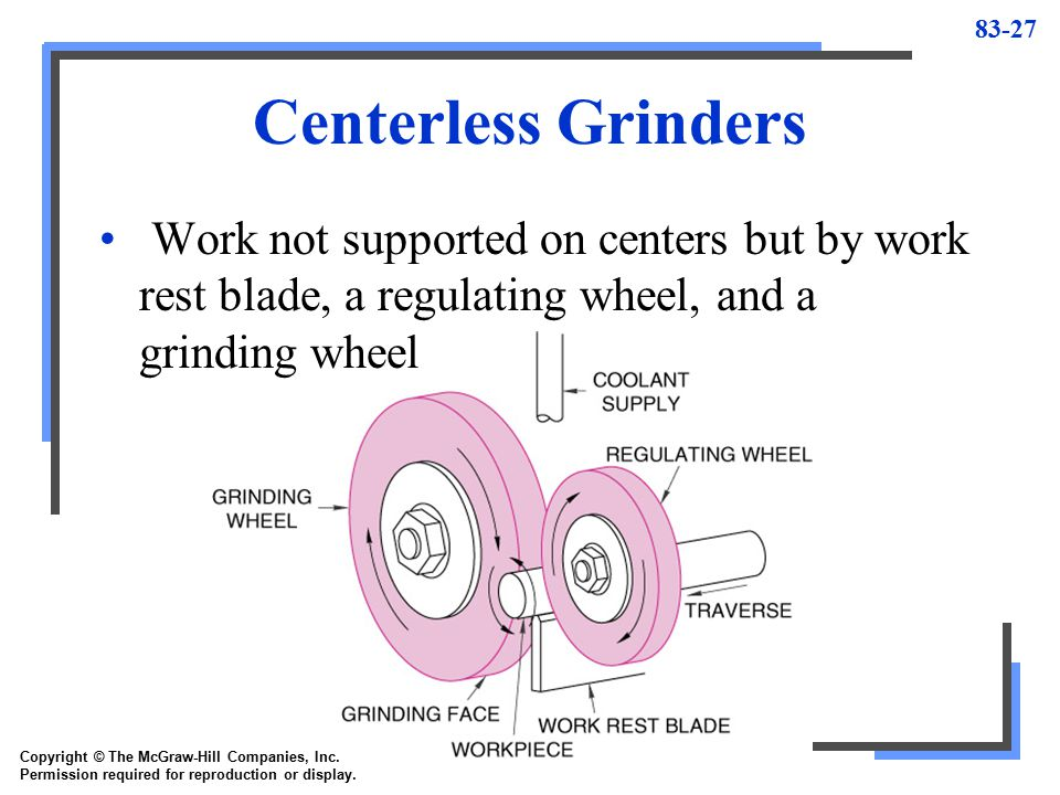 Centerless Grinders Work not supported on centers but by work rest blade, a regulating wheel, and a grinding wheel.