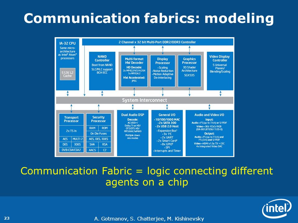 Communication fabrics: modeling