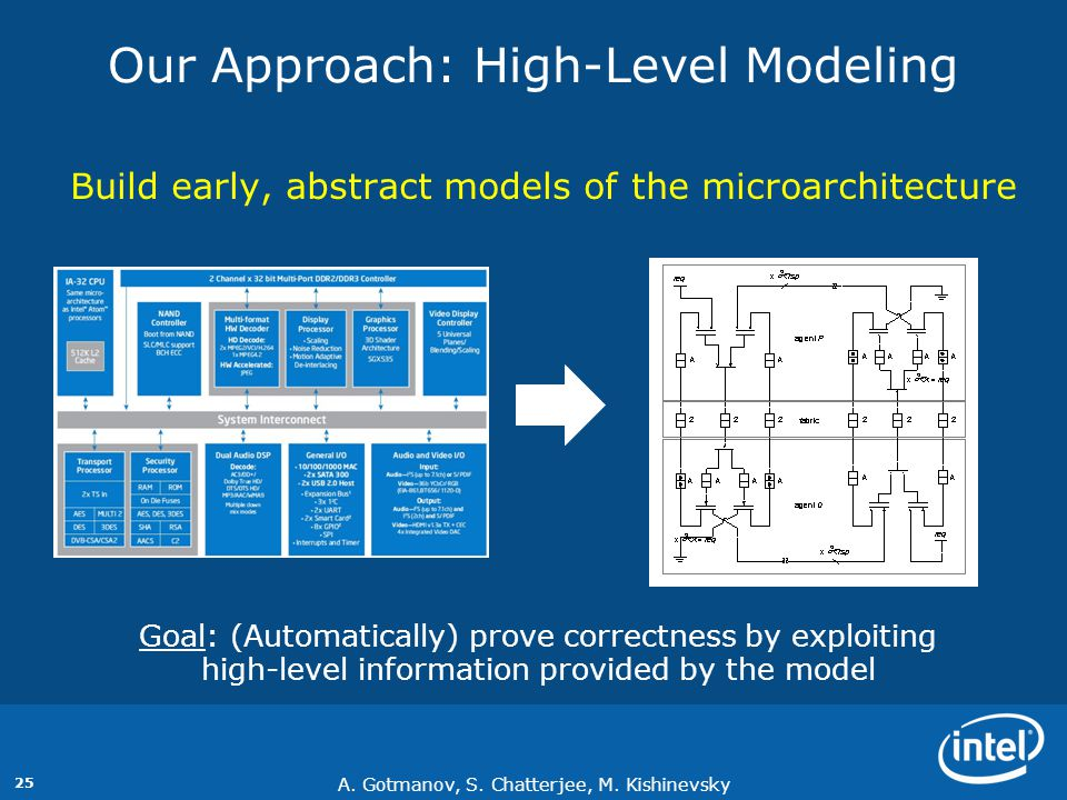 Our Approach: High-Level Modeling