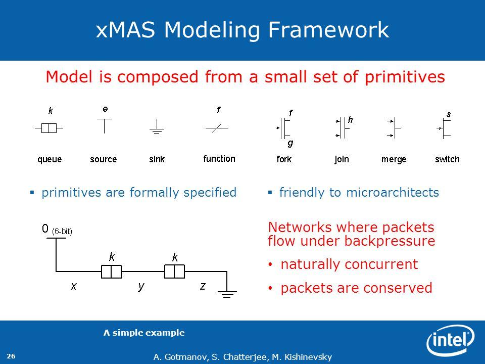 xMAS Modeling Framework