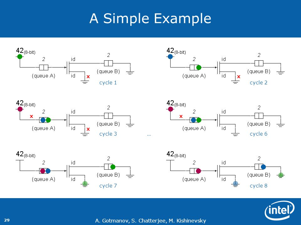 A Simple Example x x cycle 1 cycle 2 x x x cycle 3 … cycle 6 cycle 7