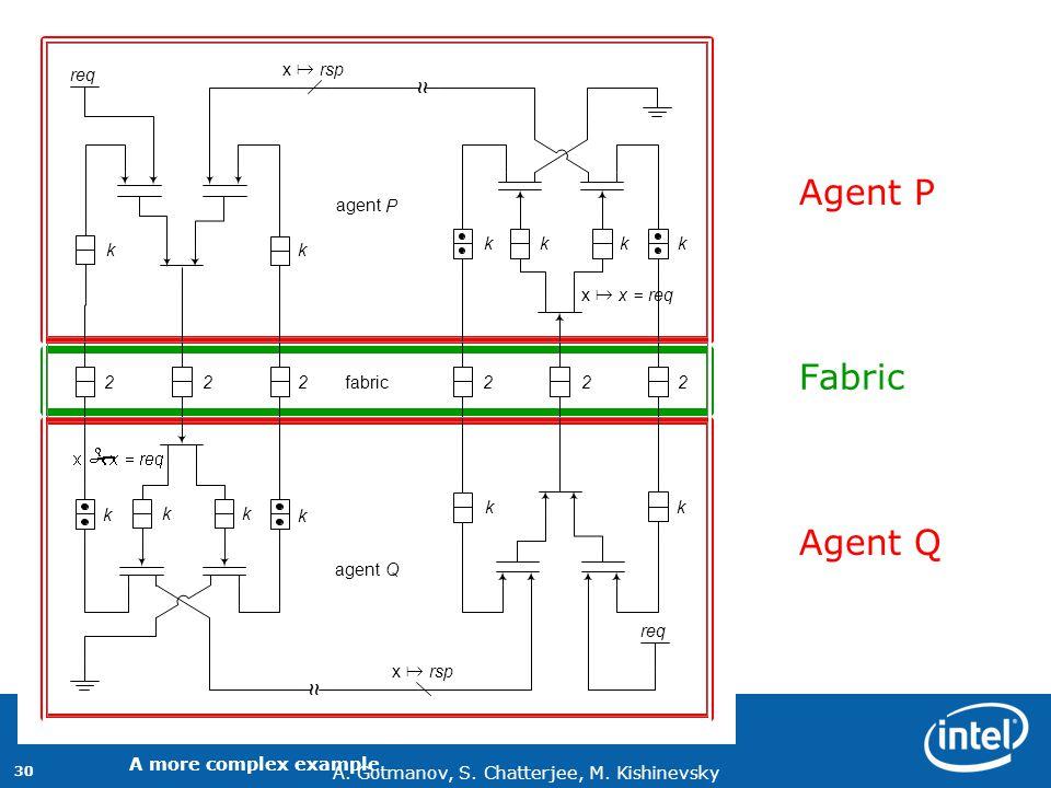 Agent P Fabric Agent Q ~ # k agent Q P x = req rsp fabric 2