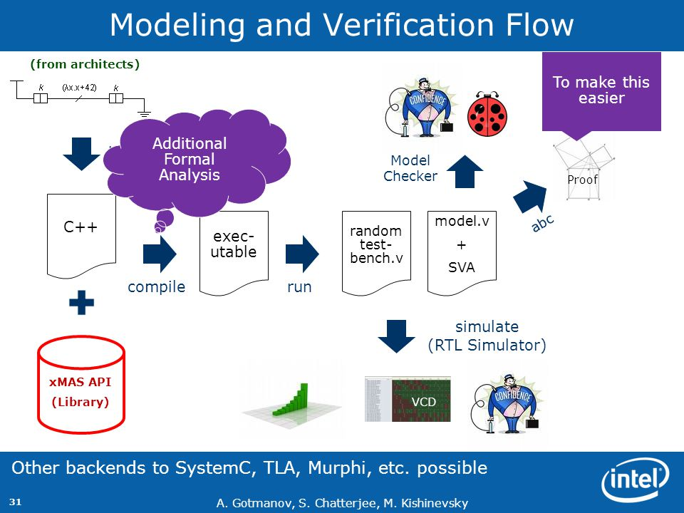 Modeling and Verification Flow