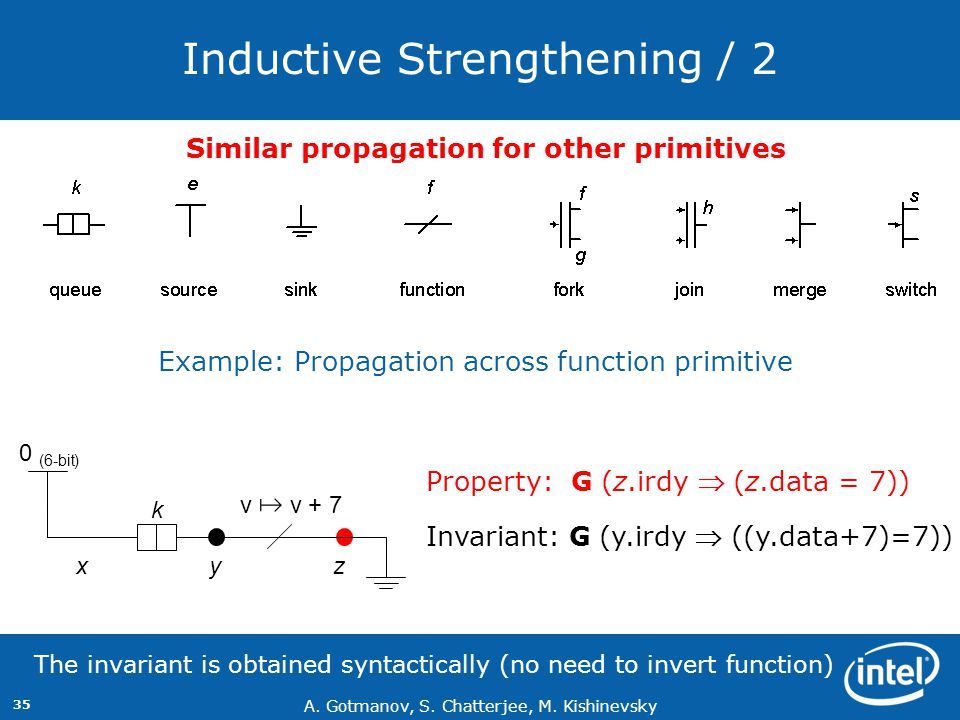 Inductive Strengthening / 2