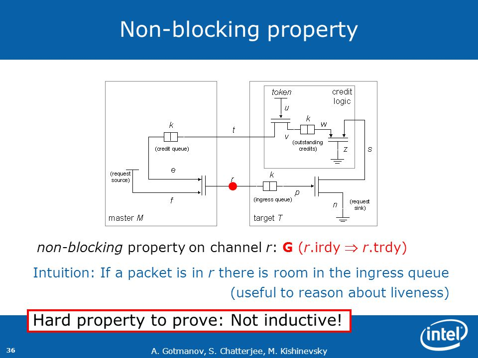 Non-blocking property