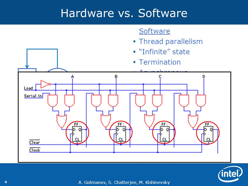 Hardware vs. Software X F in out Software Thread parallelism