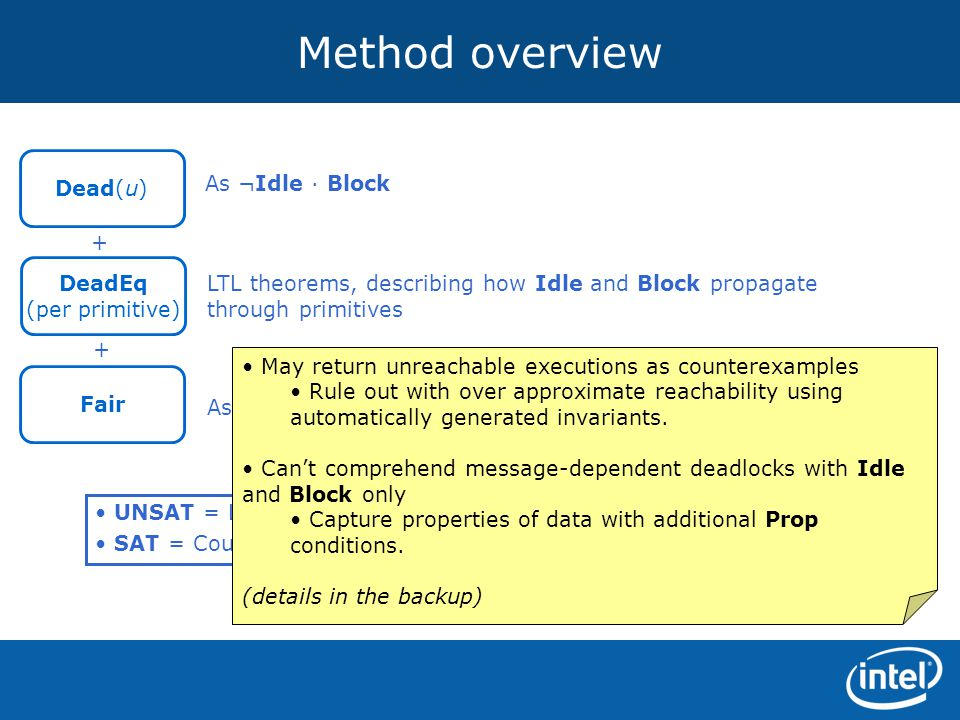 Method overview Dead(u) As ¬Idle · Block + DeadEq
