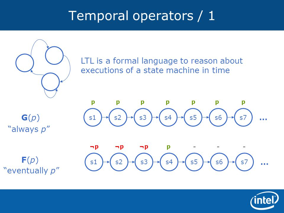 Temporal operators / 1 LTL is a formal language to reason about executions of a state machine in time.