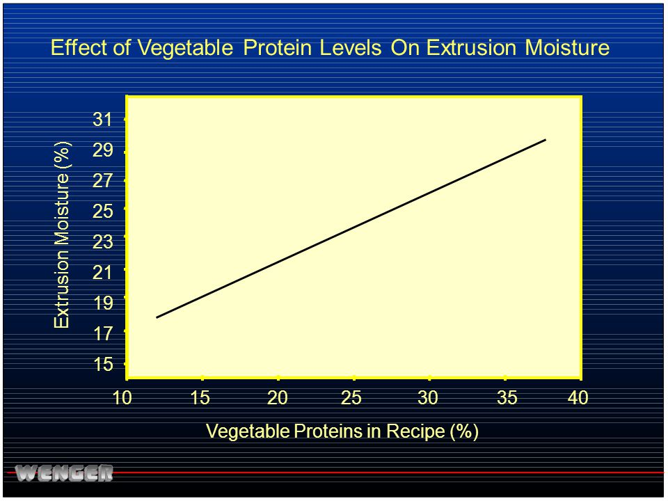 Effect of Vegetable Protein Levels On Extrusion Moisture