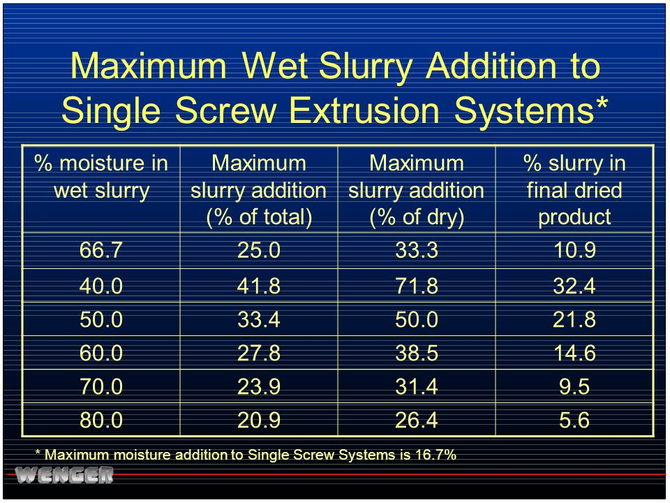 Maximum Wet Slurry Addition to Single Screw Extrusion Systems*