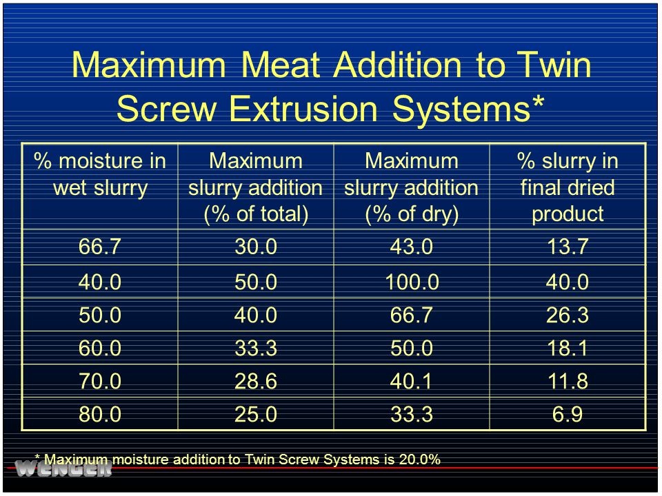 Maximum Meat Addition to Twin Screw Extrusion Systems*