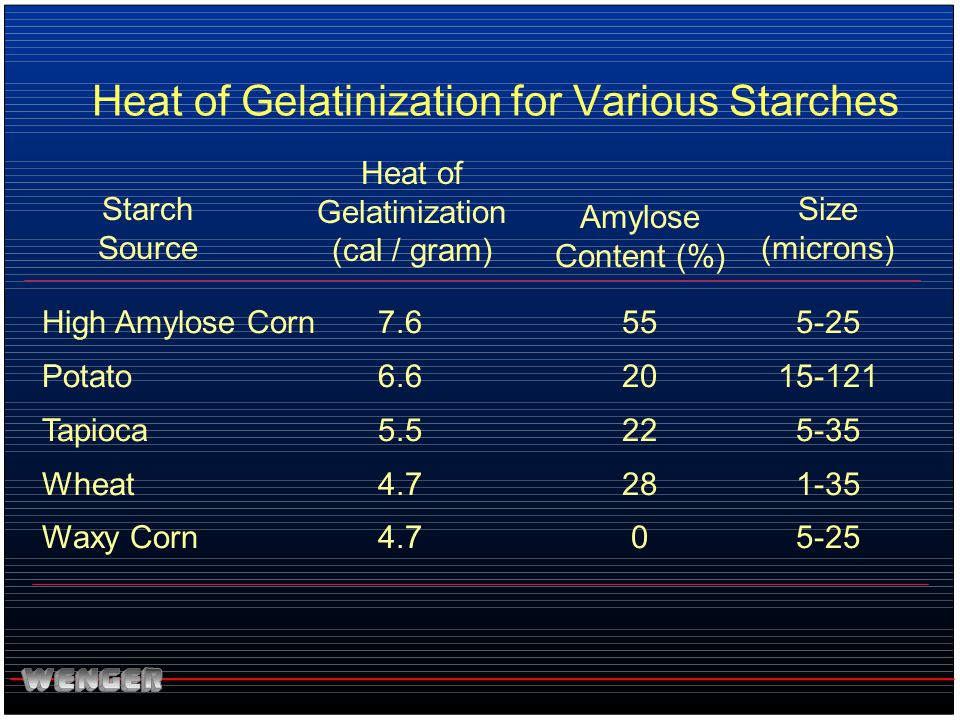 Heat of Gelatinization for Various Starches
