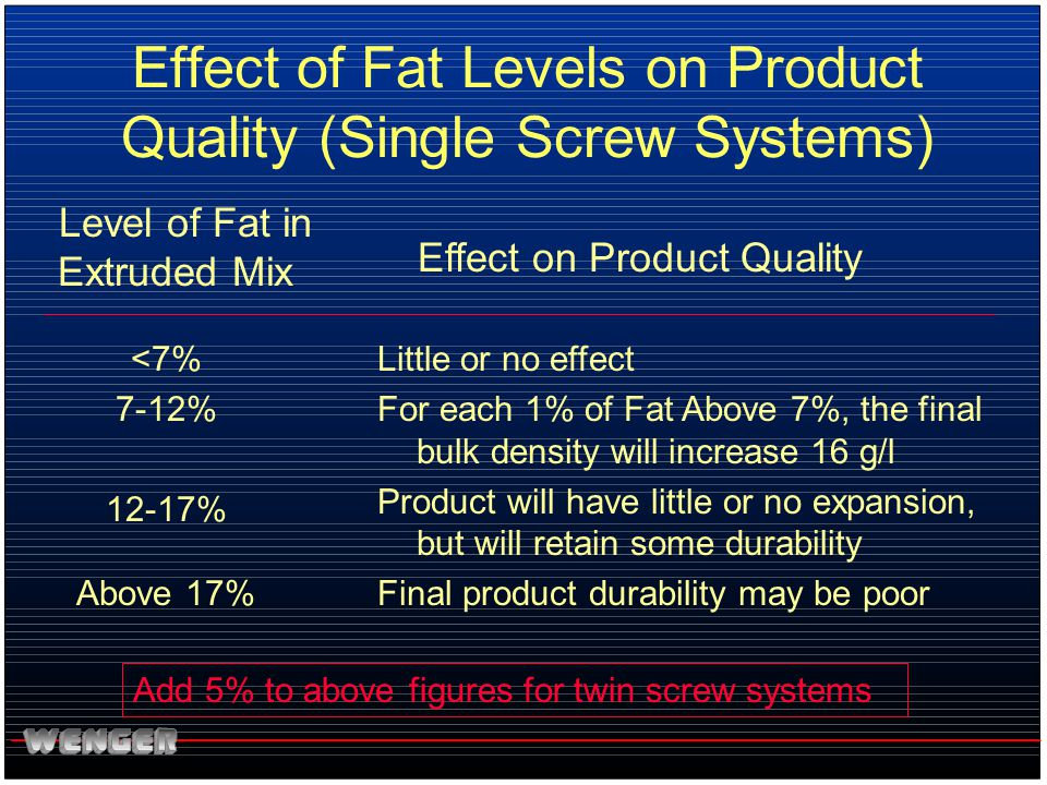 Effect of Fat Levels on Product Quality (Single Screw Systems)