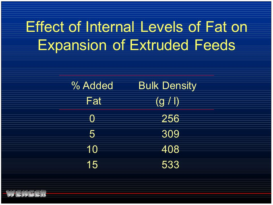 Effect of Internal Levels of Fat on Expansion of Extruded Feeds