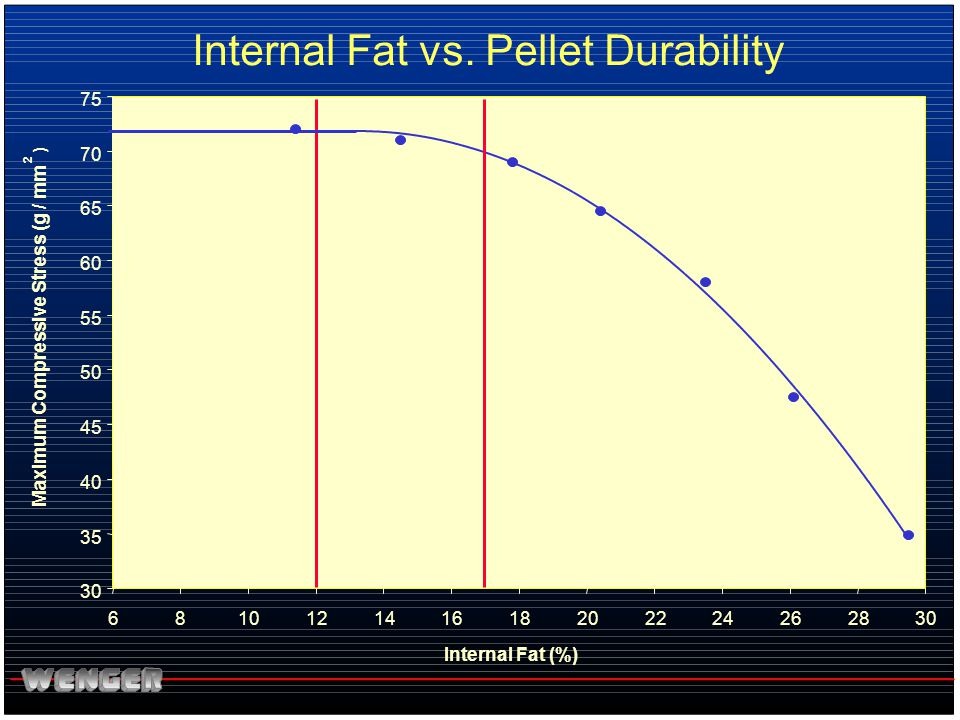 Internal Fat vs. Pellet Durability